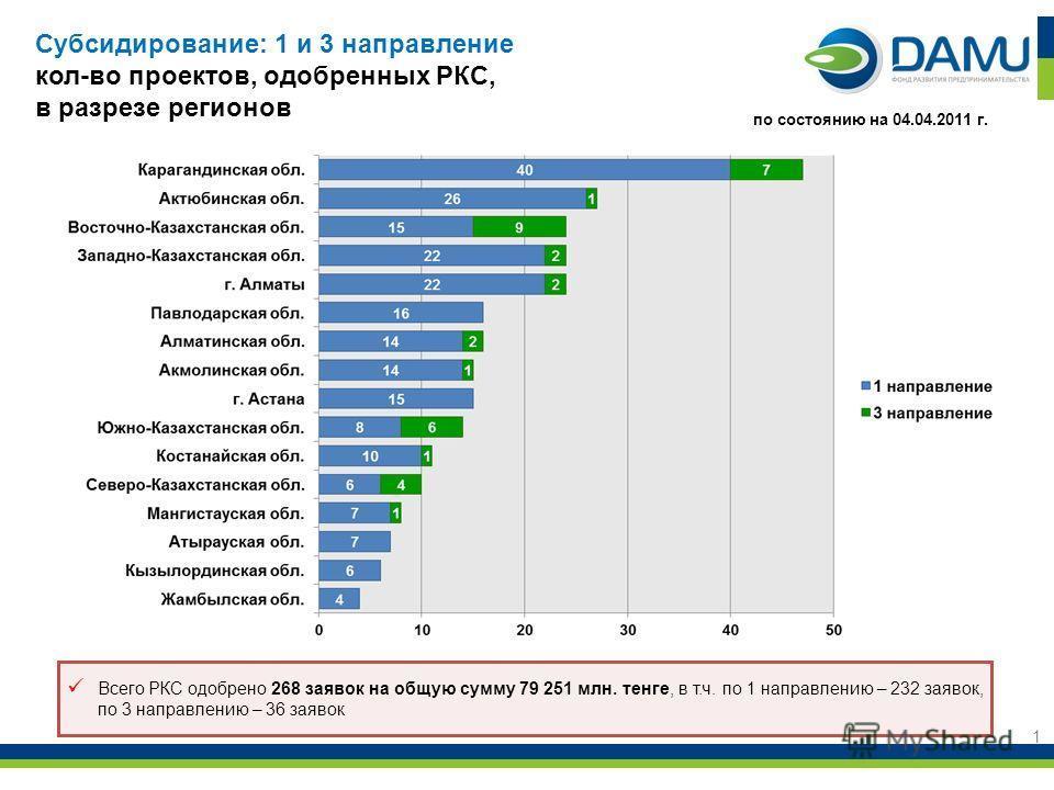 1 Всего РКС одобрено 268 заявок на общую сумму 79 251 млн. тенге, в т.ч. по 1 направлению – 232 заявок, по 3 направлению – 36 заявок по состоянию на 04.04.2011 г. Субсидирование: 1 и 3 направление кол-во проектов, одобренных РКС, в разрезе регионов