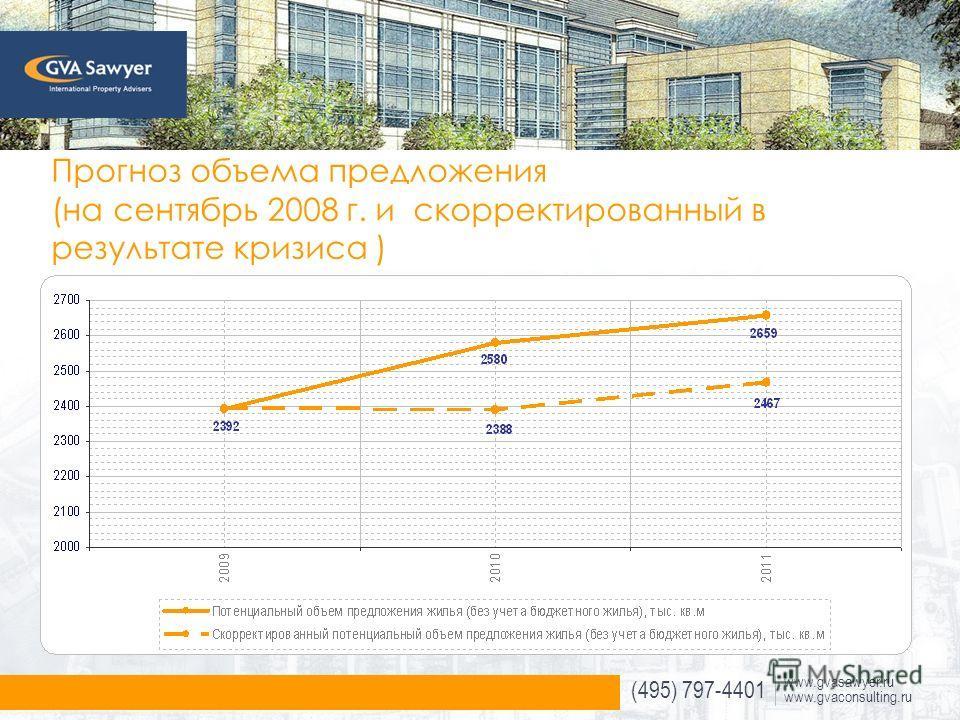 (495) 797-4401 www.gvasawyer.ru www.gvaconsulting.ru Прогноз объема предложения (на сентябрь 2008 г. и скорректированный в результате кризиса )