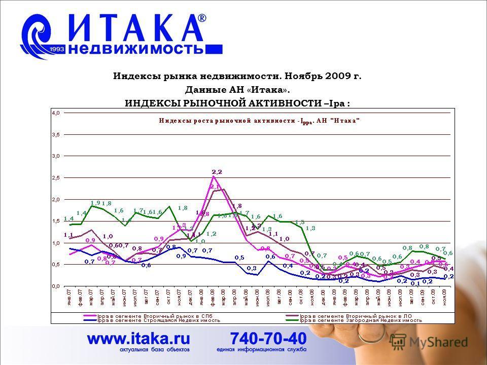 Индексы рынка недвижимости. Ноябрь 2009 г. Данные АН «Итака». ИНДЕКСЫ РЫНОЧНОЙ АКТИВНОСТИ –Iра :
