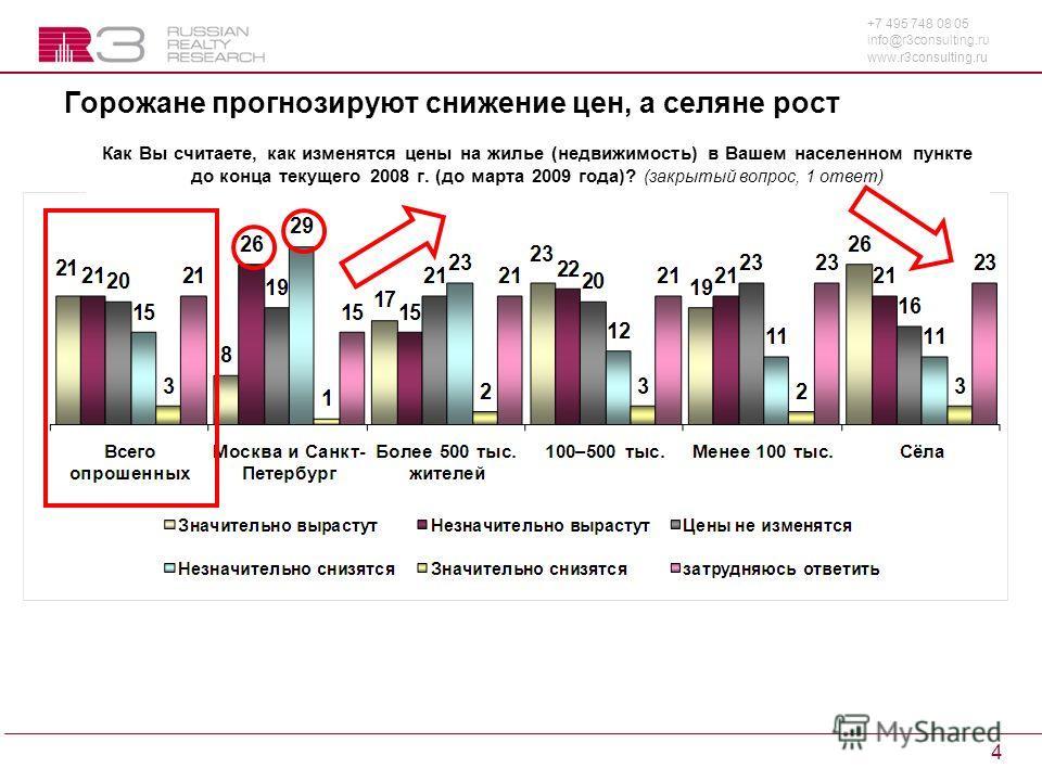 +7 495 748 08 05 info@r3consulting.ru www.r3consulting.ru 4 Горожане прогнозируют снижение цен, а селяне рост Как Вы считаете, как изменятся цены на жилье (недвижимость) в Вашем населенном пункте до конца текущего 2008 г. (до марта 2009 года)? (закры