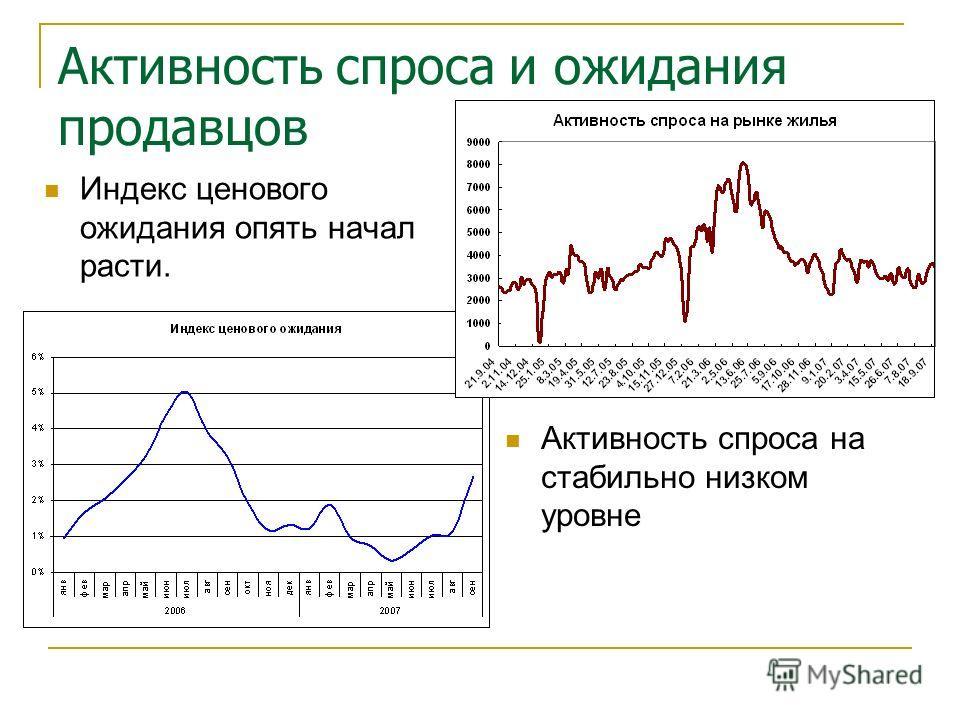 Активность спроса и ожидания продавцов Индекс ценового ожидания опять начал расти. Активность спроса на стабильно низком уровне