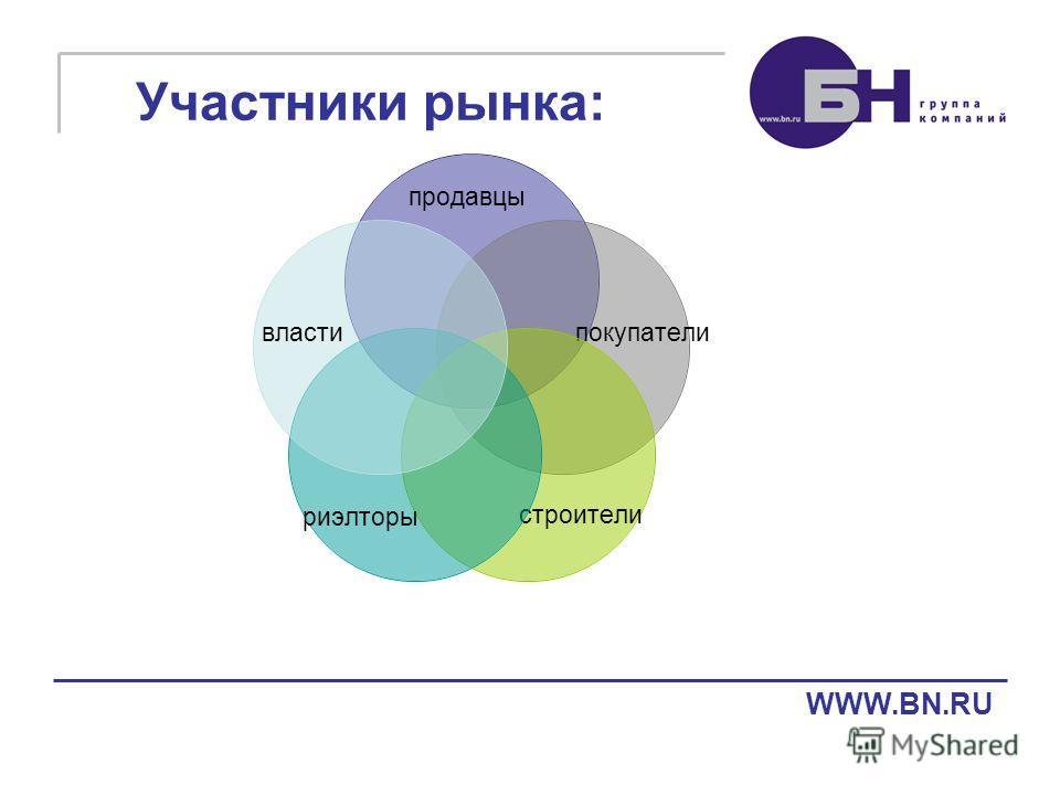 продавцы покупатели строителириэлторы власти Участники рынка: WWW.BN.RU