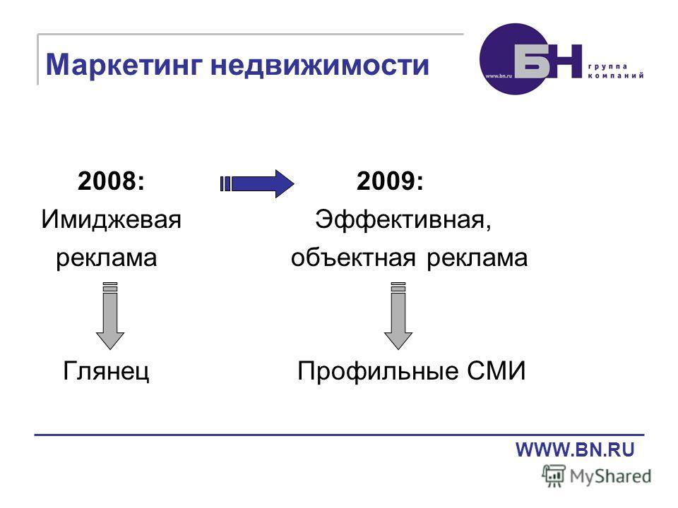 Маркетинг недвижимости 2008: 2009: Имиджевая Эффективная, реклама объектная реклама Глянец Профильные СМИ WWW.BN.RU