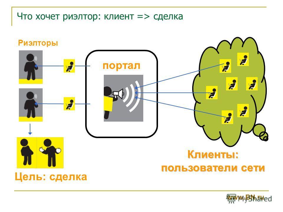 Что хочет риэлтор: клиент => сделка www.BN.ru Клиенты: пользователи сети Цель: сделка портал Риэлторы