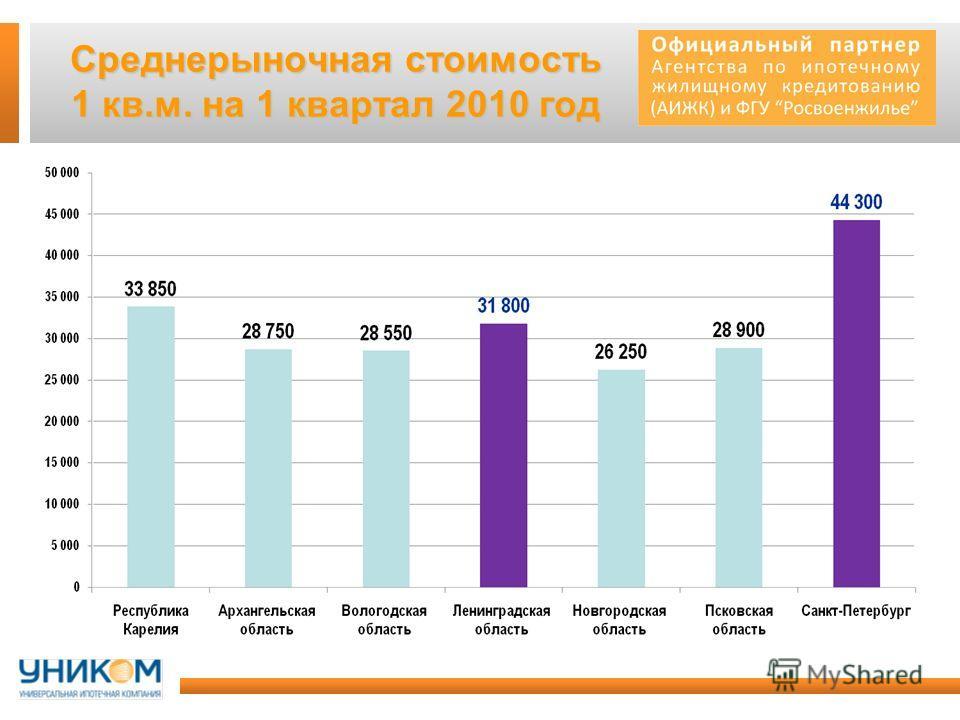 Среднерыночная стоимость 1 кв.м. на 1 квартал 2010 год