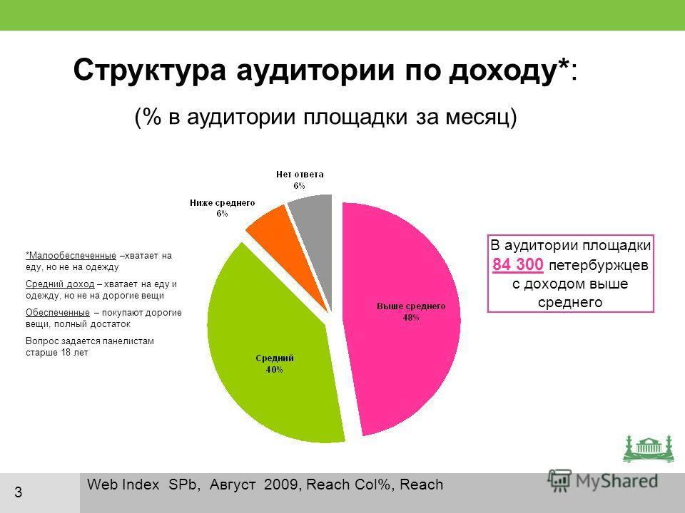 Web Index SPb, Август 2009, Reach Сol%, Reach 3 Структура аудитории по доходу*: (% в аудитории площадки за месяц) *Малообеспеченные –хватает на еду, но не на одежду Средний доход – хватает на еду и одежду, но не на дорогие вещи Обеспеченные – покупаю