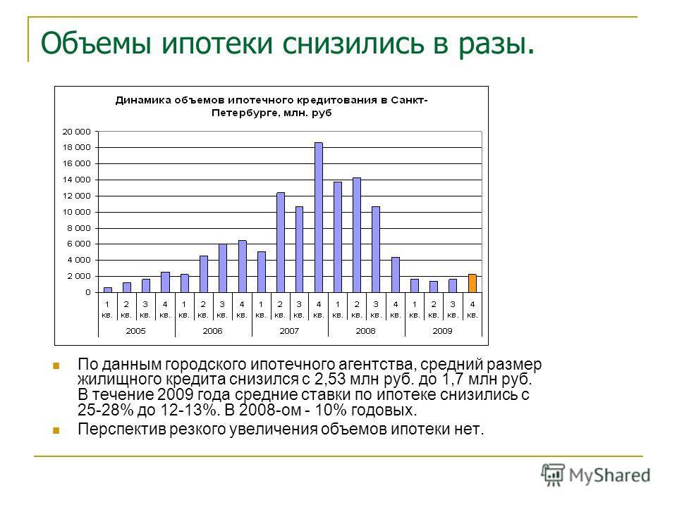 Объемы ипотеки снизились в разы. По данным городского ипотечного агентства, средний размер жилищного кредита снизился с 2,53 млн руб. до 1,7 млн руб. В течение 2009 года средние ставки по ипотеке снизились с 25-28% до 12-13%. В 2008-ом - 10% годовых.