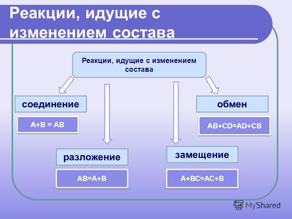Реакции, идущие с изменением состава соединение А+В = АВ АВ=А+В А+ВС=АС+В обмен разложение замещение АВ+СD=АD+CВ