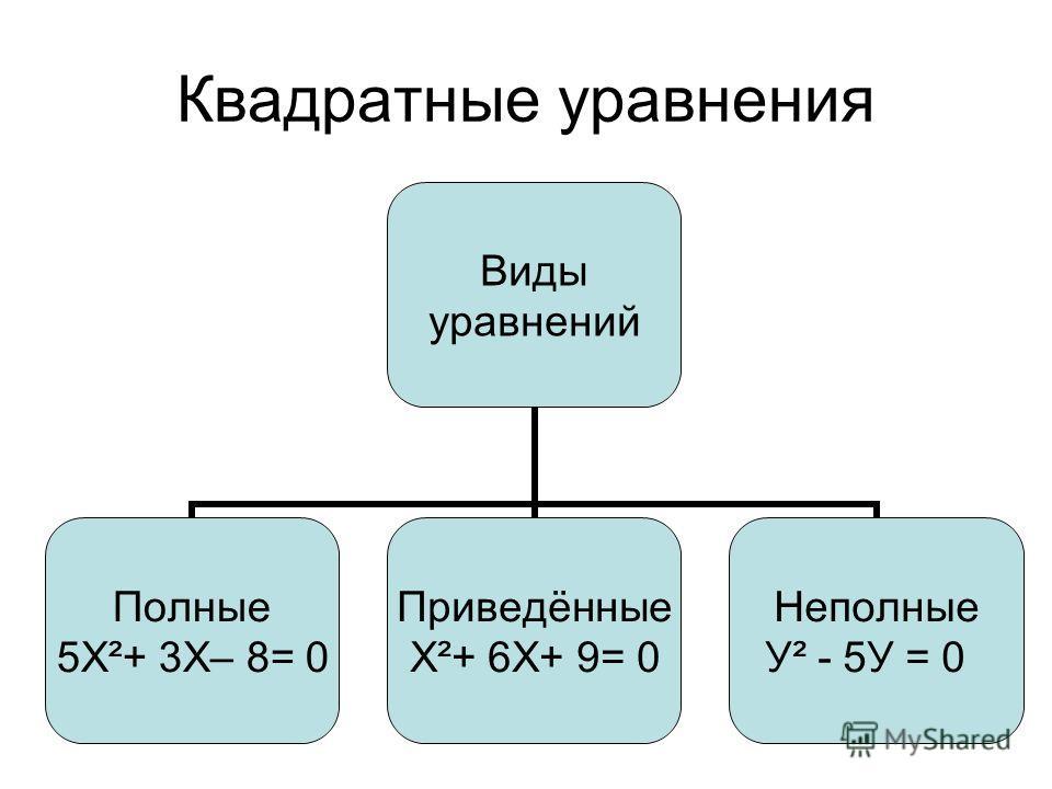Квадратные уравнения Виды уравнений Полные 5Х²+ 3Х– 8= 0 Приведённые Х²+ 6Х+ 9= 0 Неполные У² - 5У = 0