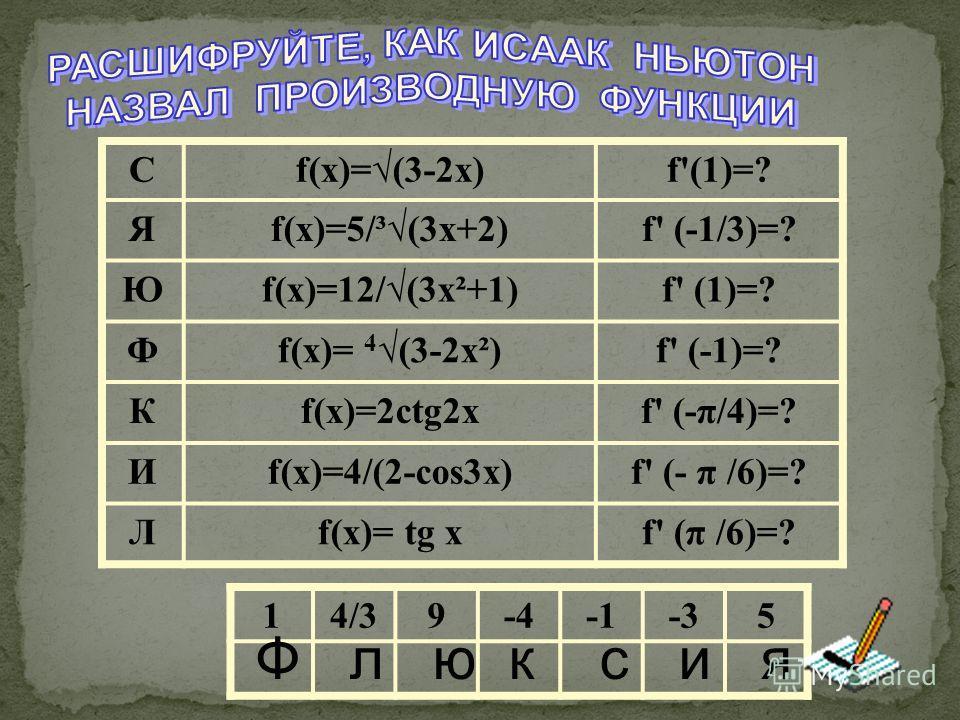 Сf(x)=(3-2x)f'(1)=? Яf(x)=5/³(3x+2)f' (-1/3)=? Юf(x)=12/(3x²+1)f' (1)=? Фf(x)= 4(3-2x²)f' (-1)=? Кf(x)=2ctg2xf' (-π/4)=? Иf(x)=4/(2-cos3x)f' (- π /6)=? Лf(x)= tg xf' (π /6)=? 14/39-4-35 Ф л ю к с и я