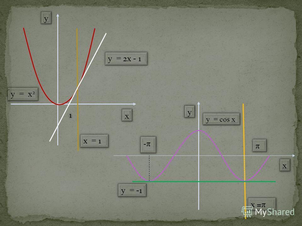 11 y = -1 xx yy y = cos x -π ππ xx yy y = x 2 х = 1 y = 2х - 1 х = π