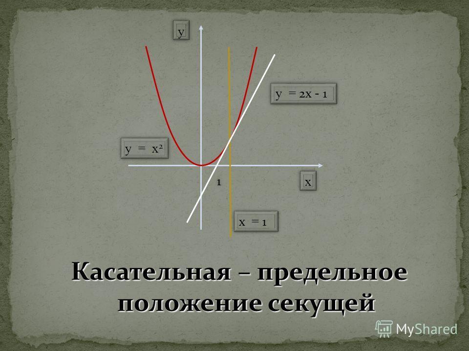 11 xx yy y = x 2 х = 1 y = 2х - 1 Касательная – предельное положение секущей