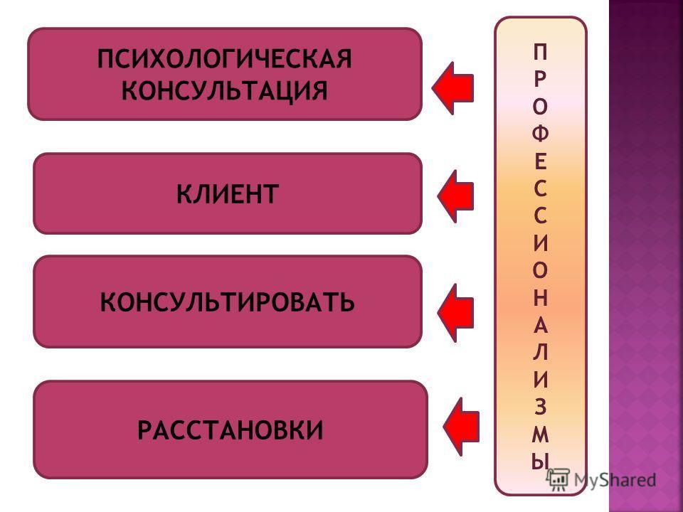 ПСИХОЛОГИЧЕСКАЯ КОНСУЛЬТАЦИЯ КЛИЕНТ КОНСУЛЬТИРОВАТЬ ПРОФЕССИОНАЛИЗМЫПРОФЕССИОНАЛИЗМЫ РАССТАНОВКИ
