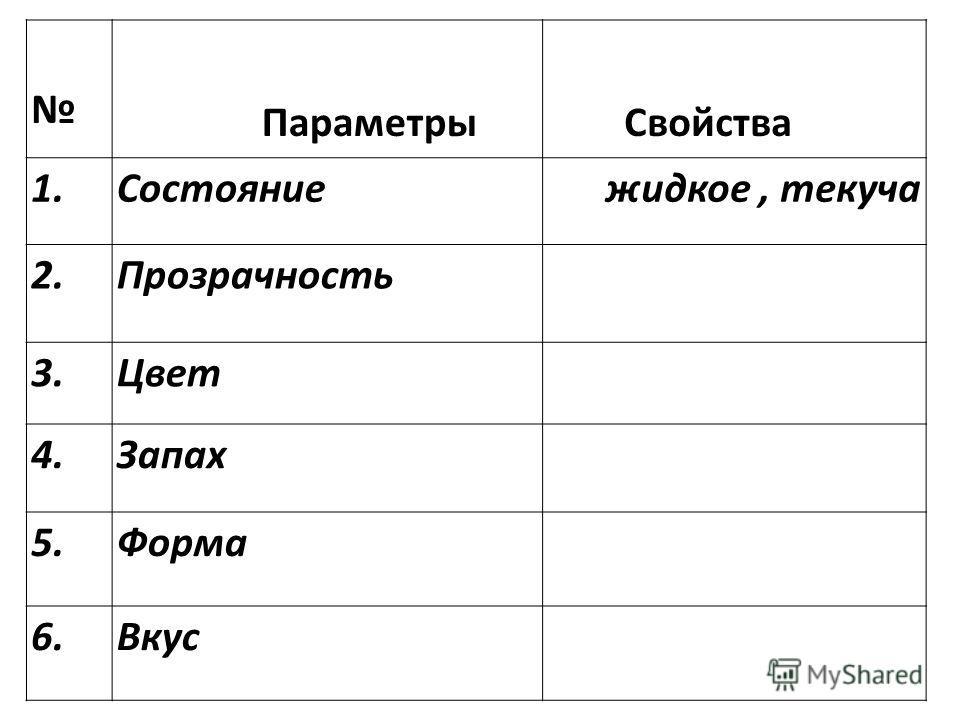 Параметры Свойства 1.Состояние жидкое, текуча 2.Прозрачность 3.Цвет 4.Запах 5.Форма 6.Вкус