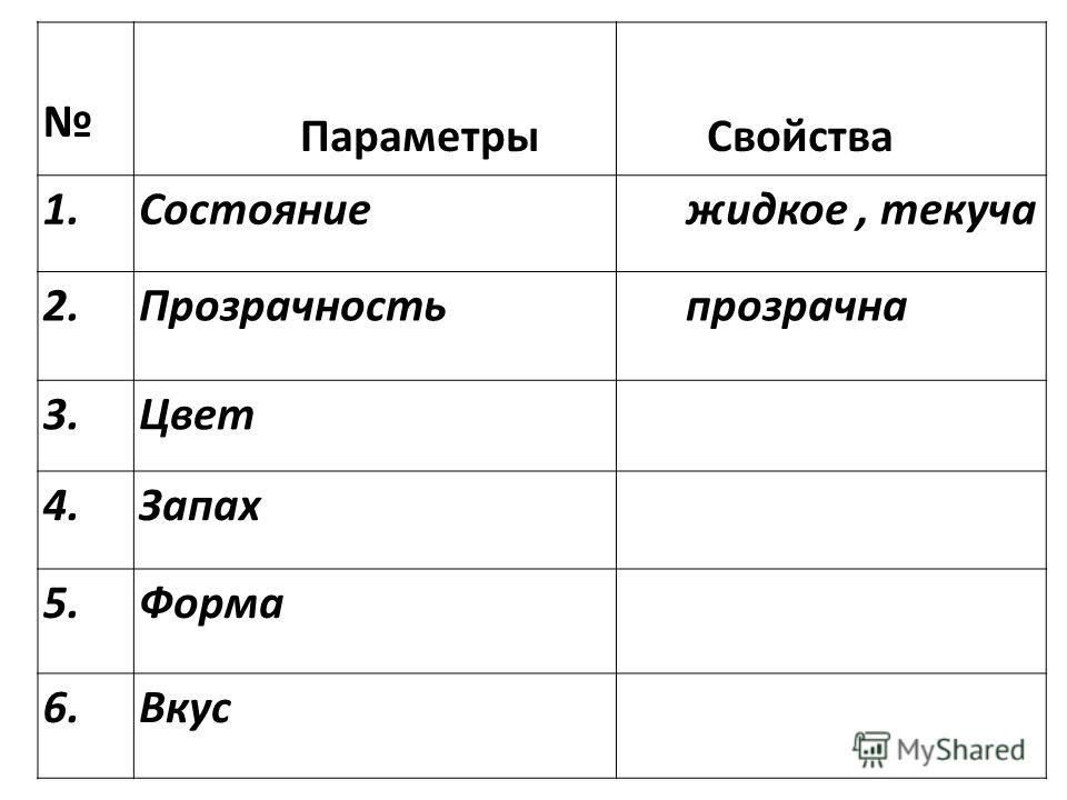 Параметры Свойства 1.Состояние жидкое, текуча 2.Прозрачность прозрачна 3.Цвет 4.Запах 5.Форма 6.Вкус