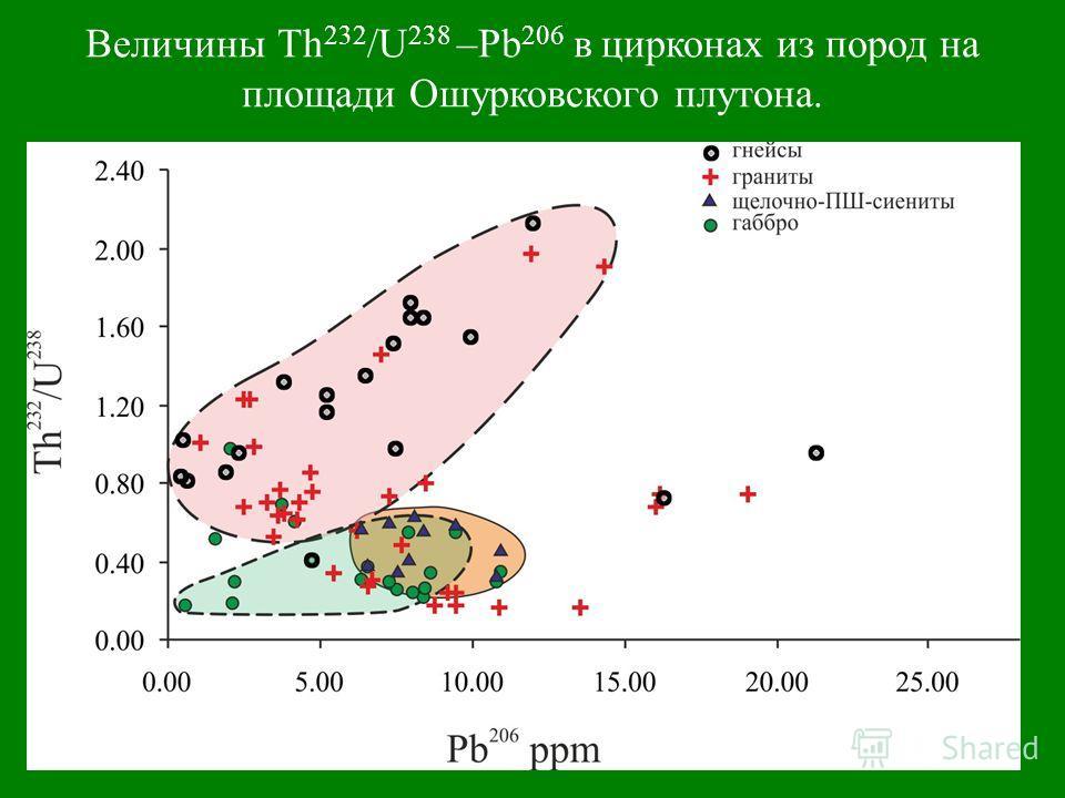 Величины Th 232 /U 238 –Pb 206 в цирконах из пород на площади Ошурковского плутона.