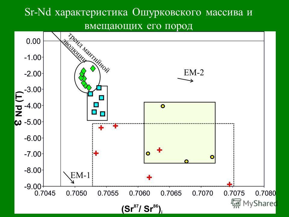 Sr-Nd характеристика Ошурковского массива и вмещающих его пород