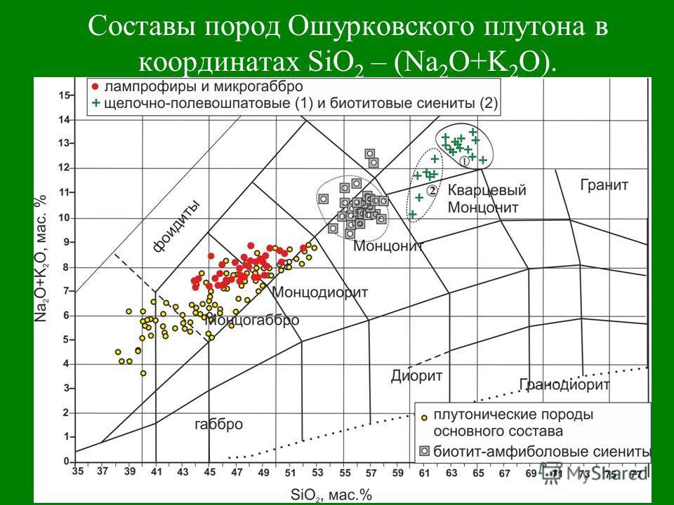 Составы пород Ошурковского плутона в координатах SiO 2 – (Na 2 O+K 2 O).