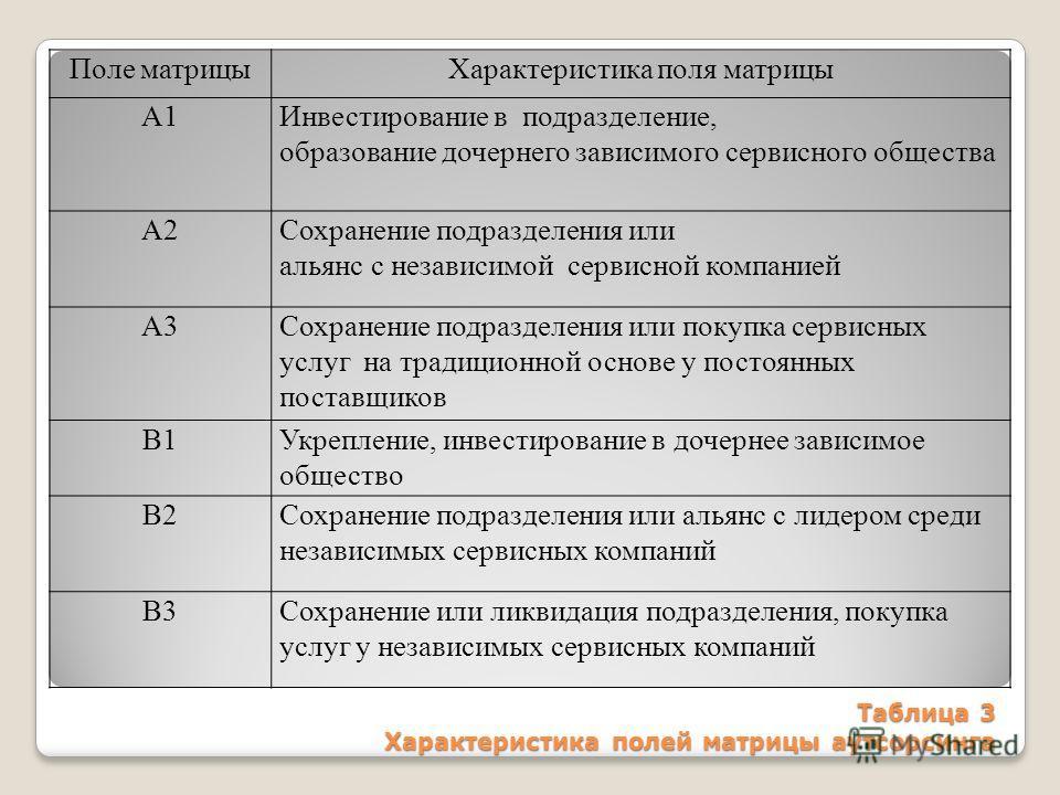Таблица 3 Характеристика полей матрицы аутсорсинга Поле матрицыХарактеристика поля матрицы А1Инвестирование в подразделение, образование дочернего зависимого сервисного общества А2Сохранение подразделения или альянс с независимой сервисной компанией