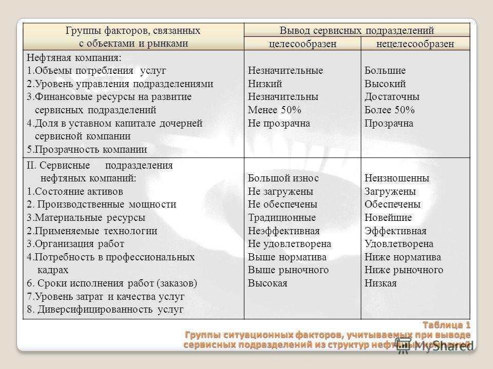 Таблица 1 Группы ситуационных факторов, учитываемых при выводе сервисных подразделений из структур нефтяных компаний Группы факторов, связанных с объектами и рынками Вывод сервисных подразделений целесообразеннецелесообразен Нефтяная компания: 1.Объе
