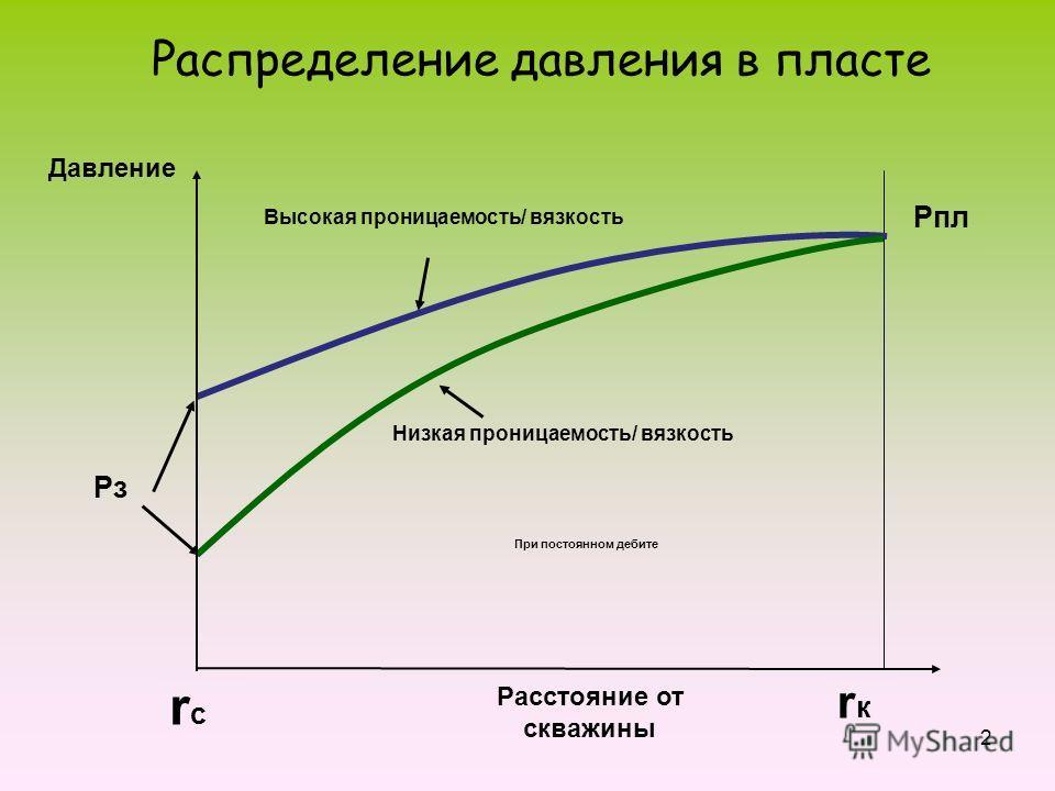 2 Распределение давления в пласте При постоянном дебите Расстояние от скважины Давление rсrс rкrк Pпл Высокая проницаемость/ вязкость Низкая проницаемость/ вязкость PзPз