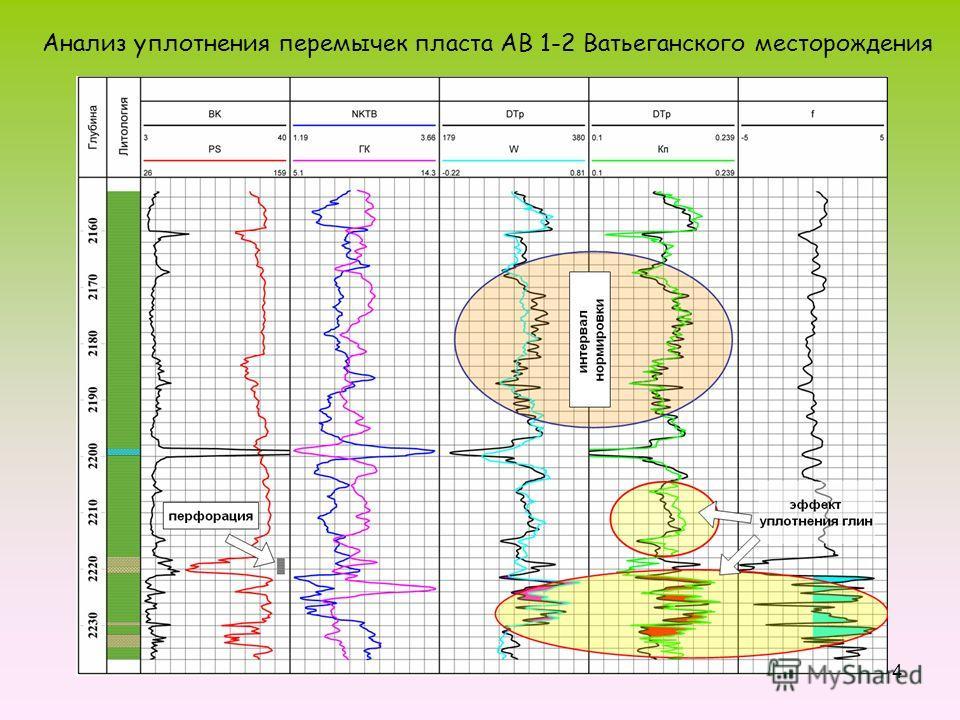 4 Анализ уплотнения перемычек пласта АВ 1-2 Ватьеганского месторождения