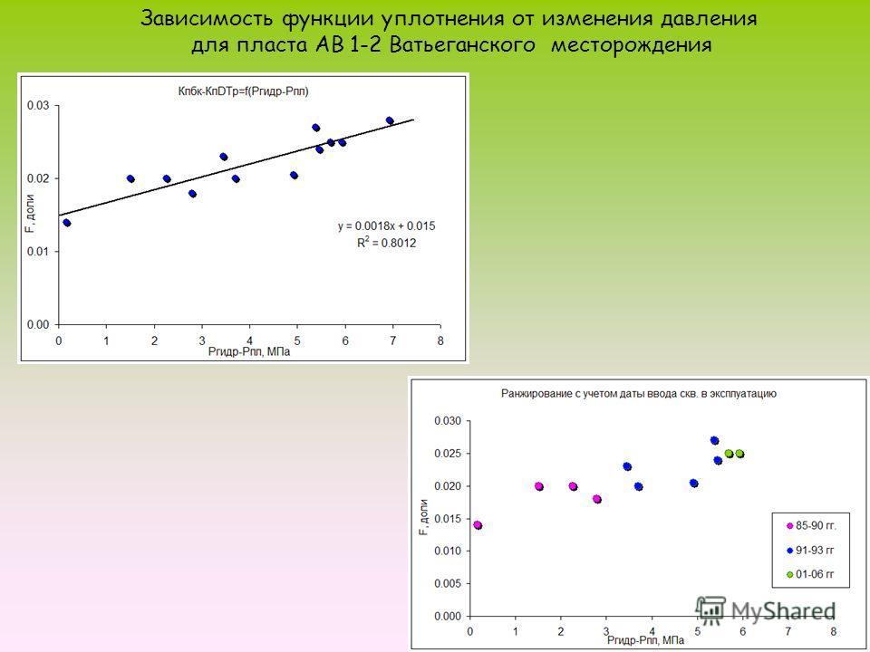 6 Зависимость функции уплотнения от изменения давления для пласта АВ 1-2 Ватьеганского месторождения