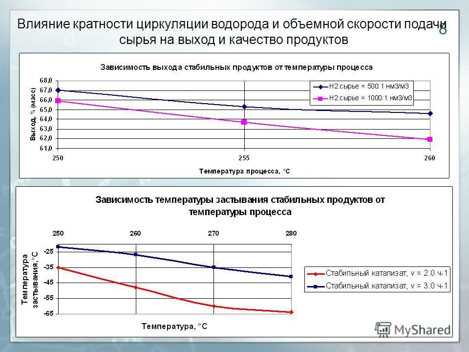 8 Влияние кратности циркуляции водорода и объемной скорости подачи сырья на выход и качество продуктов