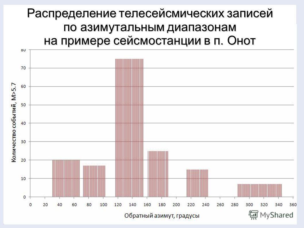 Распределение телесейсмических записей по азимутальным диапазонам на примере сейсмостанции в п. Онот