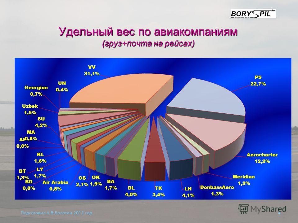 Удельный вес по авиакомпаниям (груз+почта на рейсах) Подготовил А.В.Болотин 20 1 1 год 4