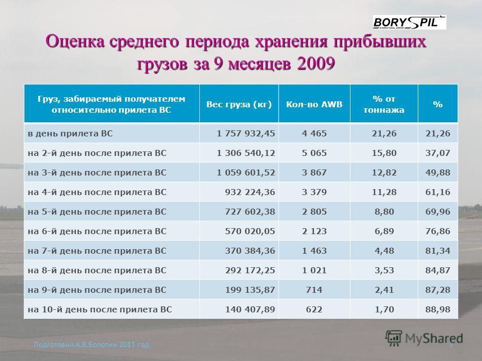 Оценка среднего периода хранения прибывших грузов за 9 месяцев 2009 Подготовил А.В.Болотин 201 1 год 7