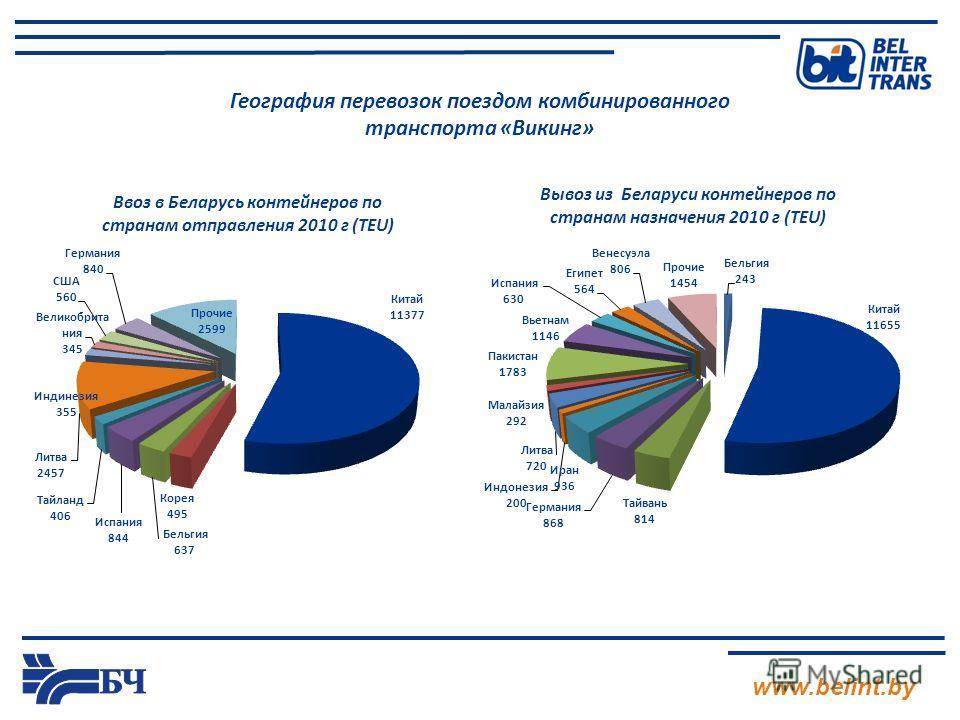 www.belint.by География перевозок поездом комбинированного транспорта «Викинг»