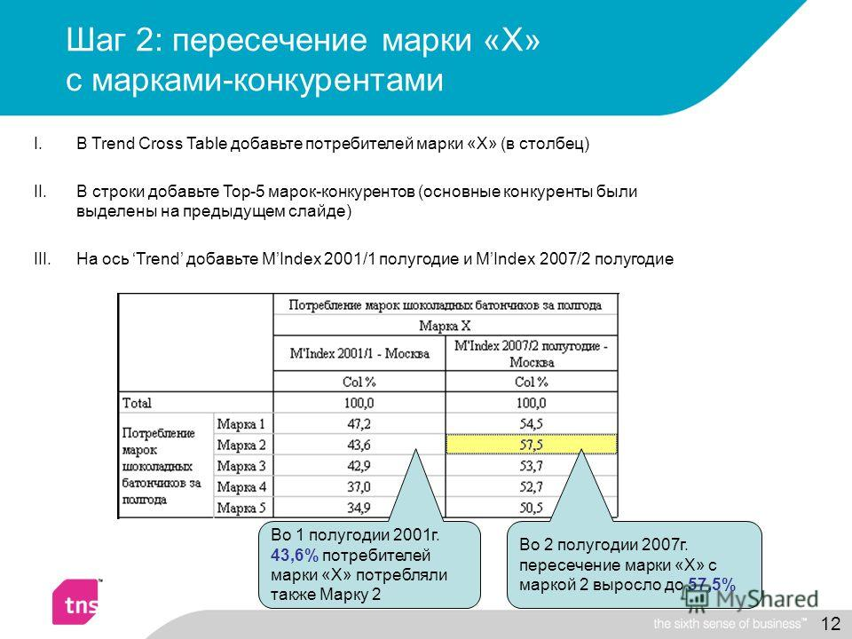 12 Шаг 2: пересечение марки «Х» с марками-конкурентами I.В Trend Cross Table добавьте потребителей марки «Х» (в столбец) II.В строки добавьте Top-5 марок-конкурентов (основные конкуренты были выделены на предыдущем слайде) III.На ось Trend добавьте M