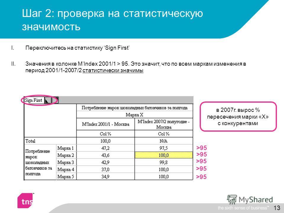13 Шаг 2: проверка на статистическую значимость I.Переключитесь на статистику Sign First II.Значения в колонке MIndex 2001/1 > 95. Это значит, что по всем маркам изменения в период 2001/1-2007/2 статистически значимы >95 в 2007г. вырос % пересечения