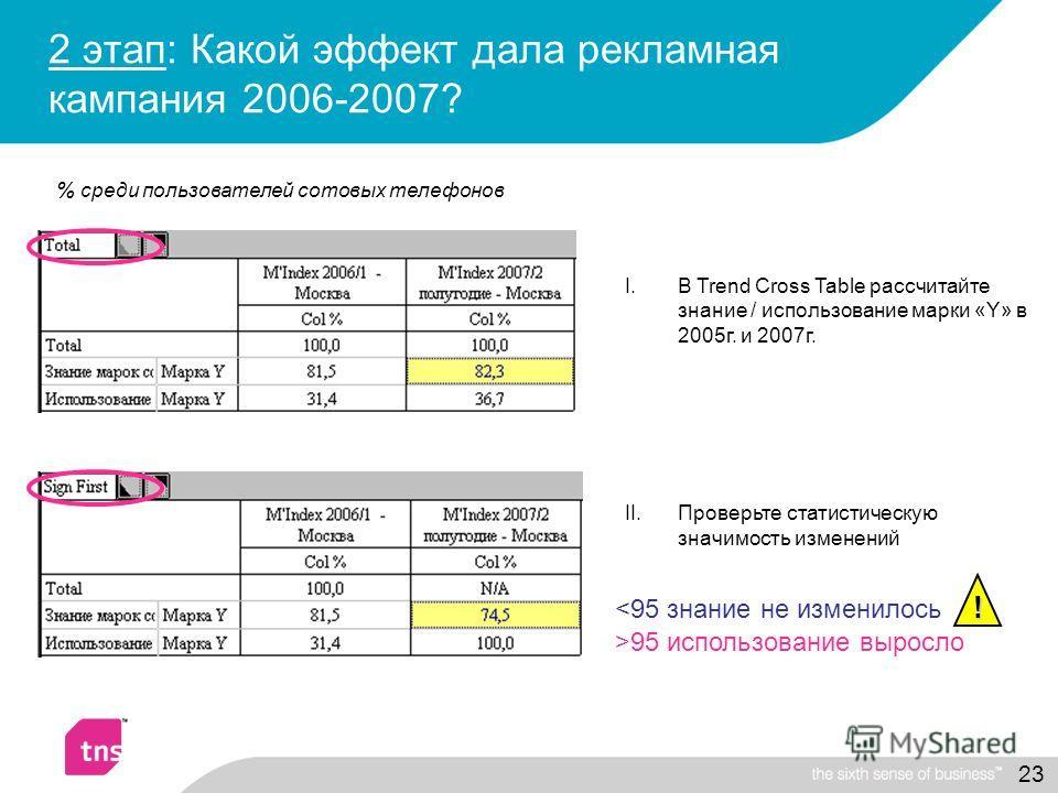 23 2 этап: Какой эффект дала рекламная кампания 2006-2007? 95 использование выросло I.В Trend Cross Table рассчитайте знание / использование марки «Y» в 2005г. и 2007г. II.Проверьте статистическую значимость изменений ! % среди пользователей сотовых