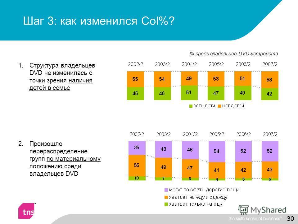 30 Шаг 3: как изменился Col%? 1.Структура владельцев DVD не изменилась с точки зрения наличия детей в семье 2.Произошло перераспределение групп по материальному положению среди владельцев DVD % среди владельцев DVD-устройств