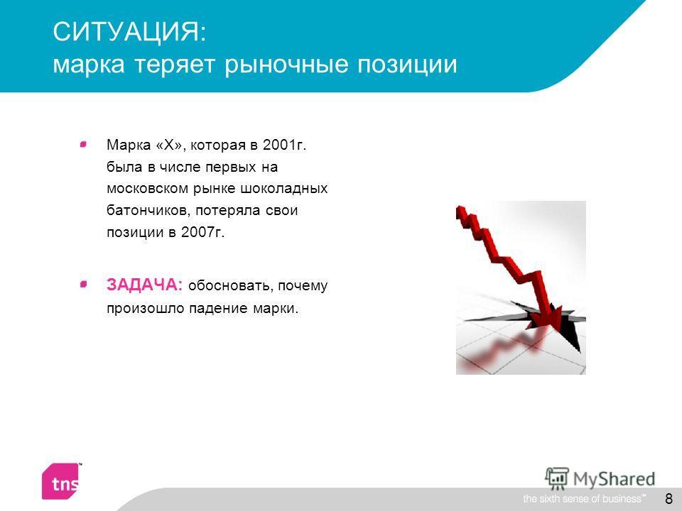 8 СИТУАЦИЯ: марка теряет рыночные позиции Марка «Х», которая в 2001г. была в числе первых на московском рынке шоколадных батончиков, потеряла свои позиции в 2007г. ЗАДАЧА: обосновать, почему произошло падение марки.