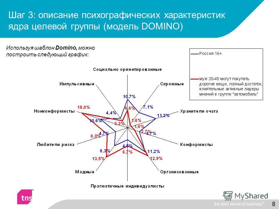 8 Шаг 3: описание психографических характеристик ядра целевой группы (модель DOMINO) Используя шаблон Domino, можно построить следующий график: