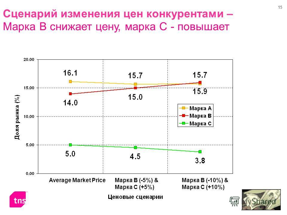 15 Сценарий изменения цен конкурентами – Марка B снижает цену, марка C - повышает Average Market PriceМарка B (-10%) & Марка С (+10%) Марка B (-5%) & Марка С (+5%)