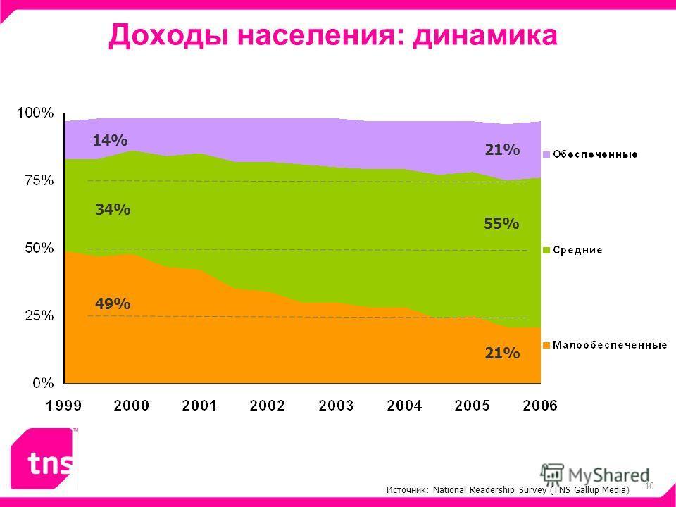 10 Доходы населения: динамика Источник: National Readership Survey (TNS Gallup Media) 49% 21% 34% 55% 14% 21%