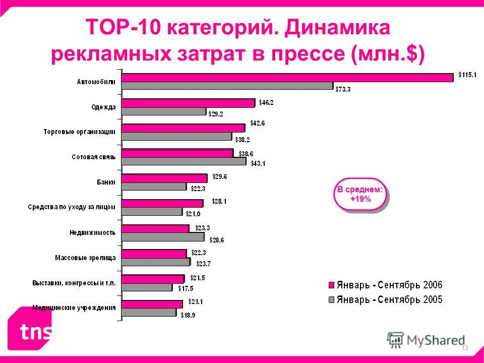 13 ТОР-10 категорий. Динамика рекламных затрат в прессе (млн.$) В среднем: +19% +19% В среднем: +19% +19%