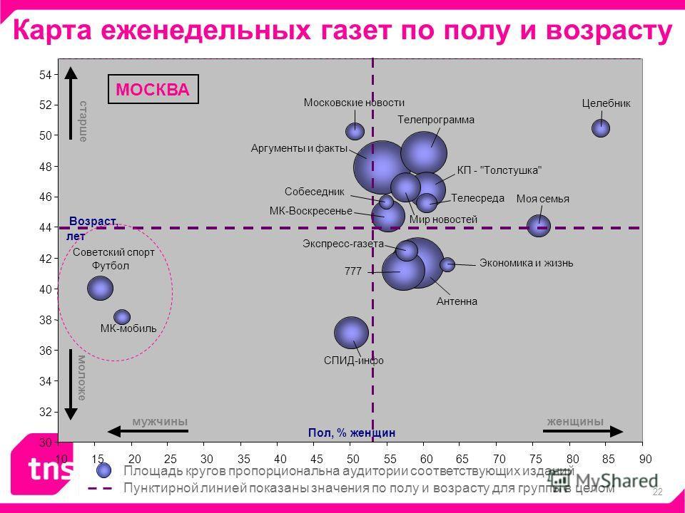 22 Карта еженедельных газет по полу и возрасту Пунктирной линией показаны значения по полу и возрасту для группы в целом Площадь кругов пропорциональна аудитории соответствующих изданий