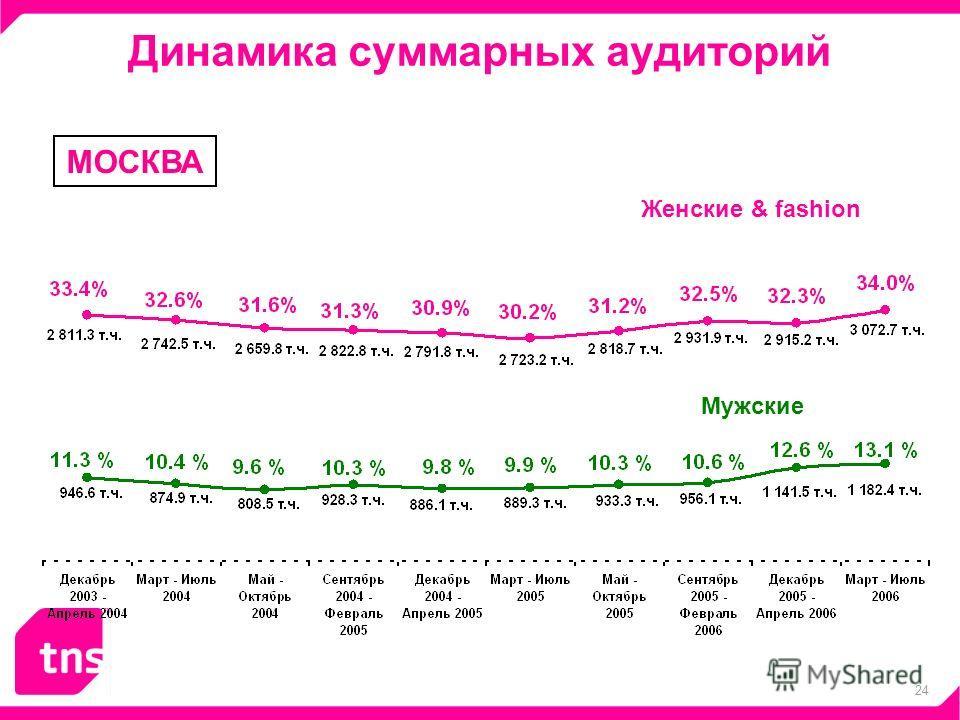 24 Динамика суммарных аудиторий МОСКВА Женские & fashion Мужские