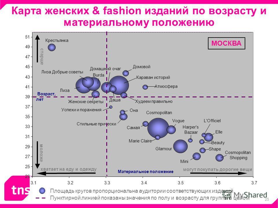25 Карта женских & fashion изданий по возрасту и материальному положению Пунктирной линией показаны значения по полу и возрасту для группы в целом Площадь кругов пропорциональна аудитории соответствующих изданий