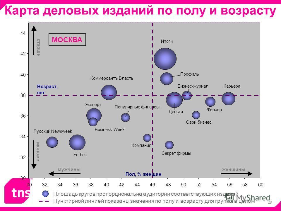 29 Карта деловых изданий по полу и возрасту Пунктирной линией показаны значения по полу и возрасту для группы в целом Площадь кругов пропорциональна аудитории соответствующих изданий МОСКВА
