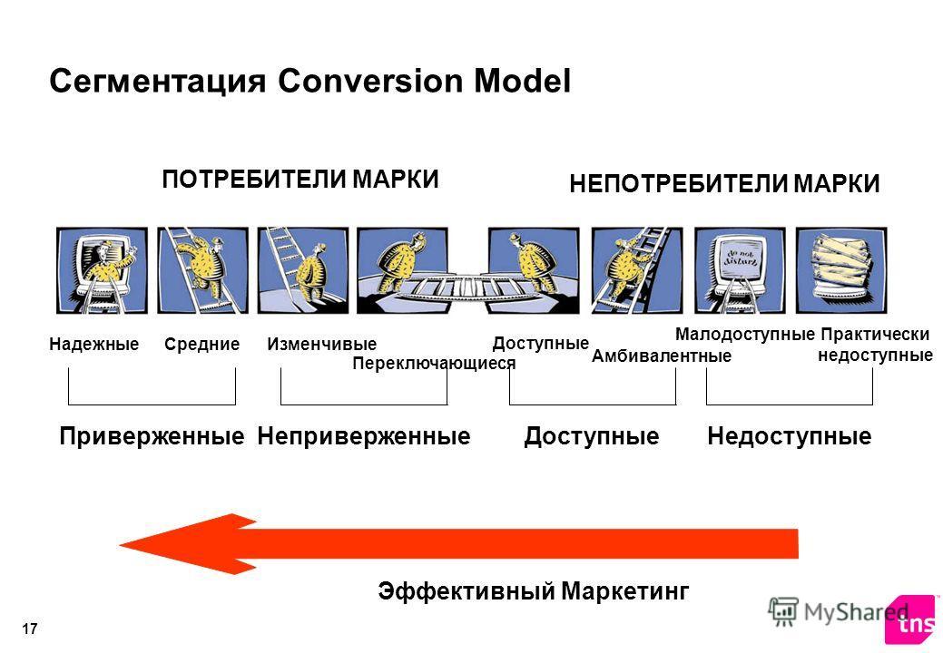 16 4 параметра, обуславливающих психологическую привязанность покупателей к маркам Привлекательность альтернатив Удовлетворенность ПРИВЕРЖЕННОСТЬ Важность выбора/ Вовлеченность Разнообразие выбора