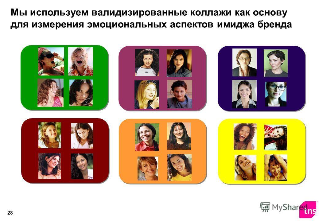 27 функциональные хар-ки социальные ценности эмоции / характер марки качество, удобство, вкус, etc зрелый, молодежный, меджународный, etc серьезный, практичный, беззаботный, открытый, etc Глубокое понимание функциональных и эмоциональных характеристи