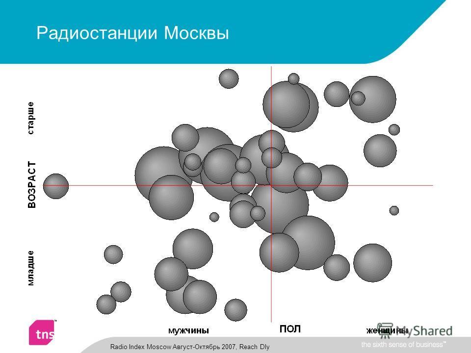 Радиостанции Москвы Radio Index Moscow Август-Октябрь 2007, Reach Dly