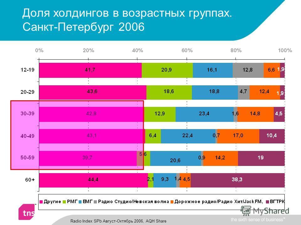 Доля холдингов в возрастных группах. Санкт-Петербург 2006 Radio Index SPb Август-Октябрь 2006, AQH Share