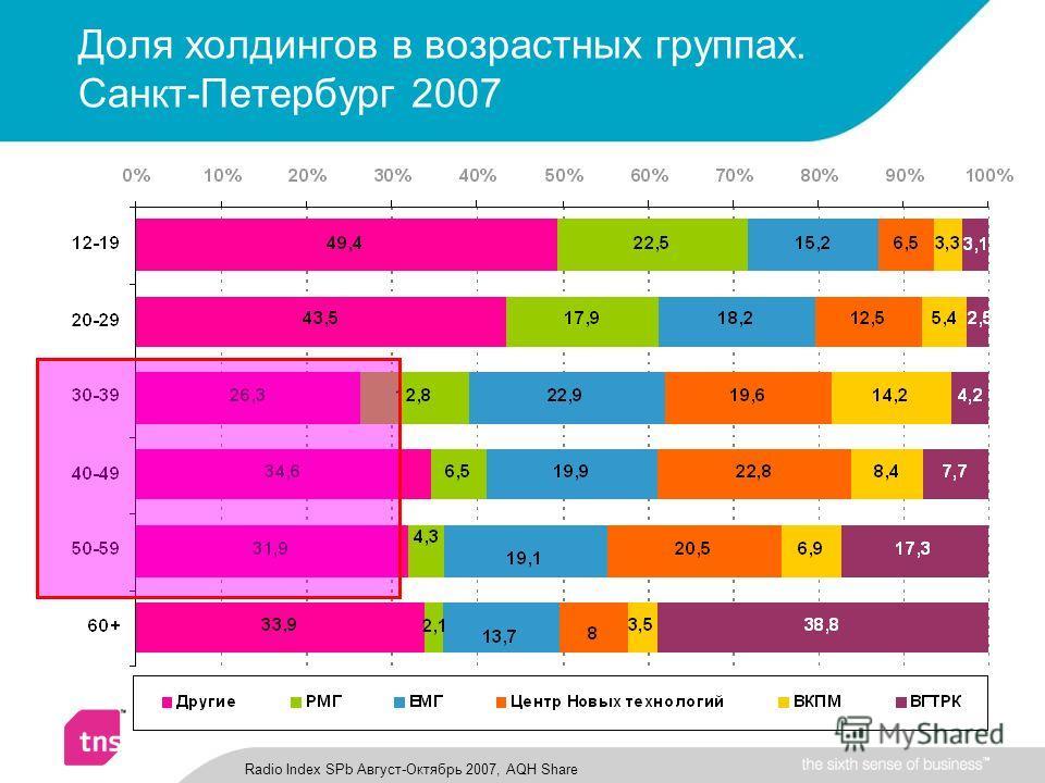 Доля холдингов в возрастных группах. Санкт-Петербург 2007 Radio Index SPb Август-Октябрь 2007, AQH Share
